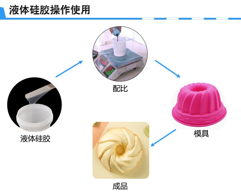 蛋糕糖艺硅胶模具制作