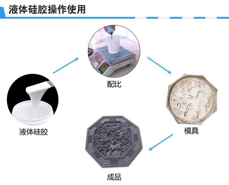 建材硅胶模具制作
